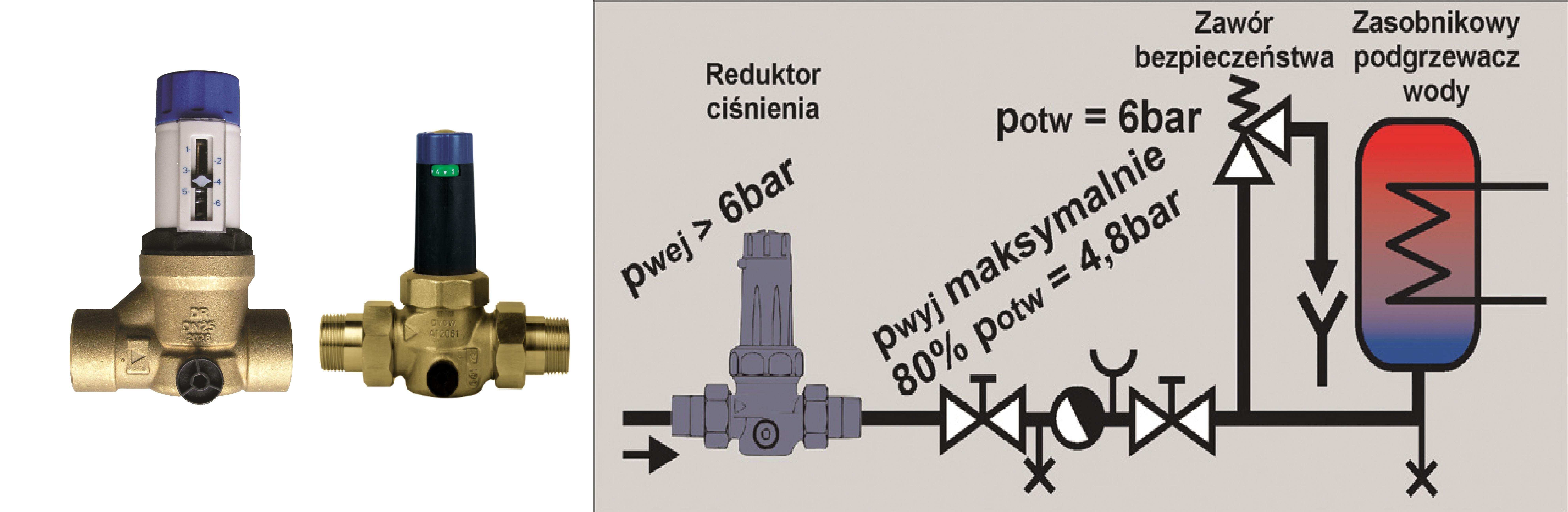 obniżone ciśnienie i montaż